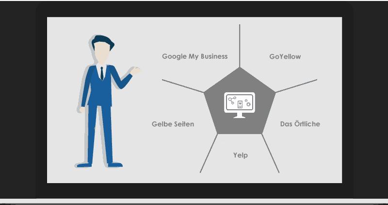 Business Einträge Branchenverzeichnisse